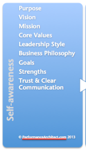 Image of Corporate Self-awareness Model