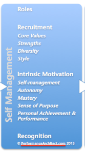 Image of phase 2 of the corporate emotional intelligence model, self management